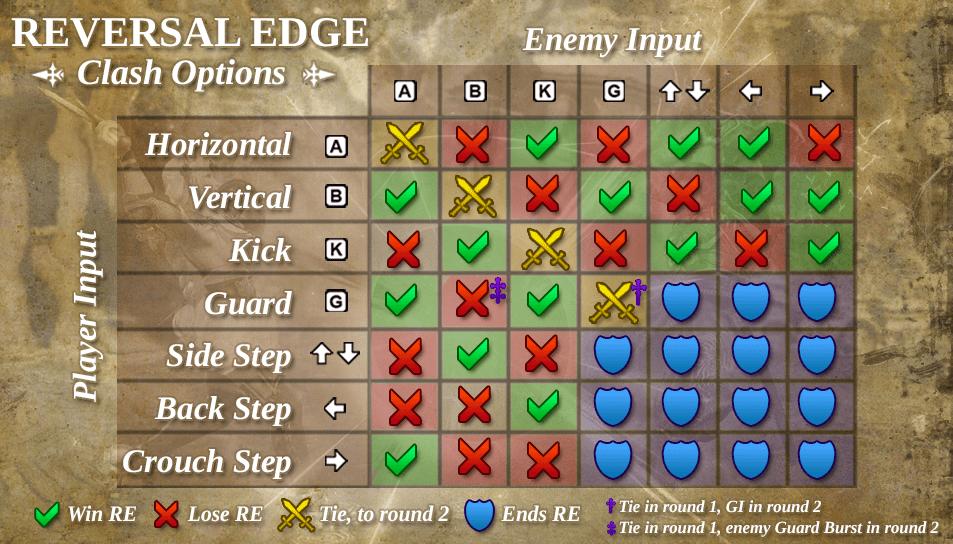 reversal edge