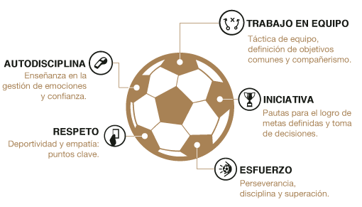 Valores de los Campus Experience Real Madrid ESP small 2019