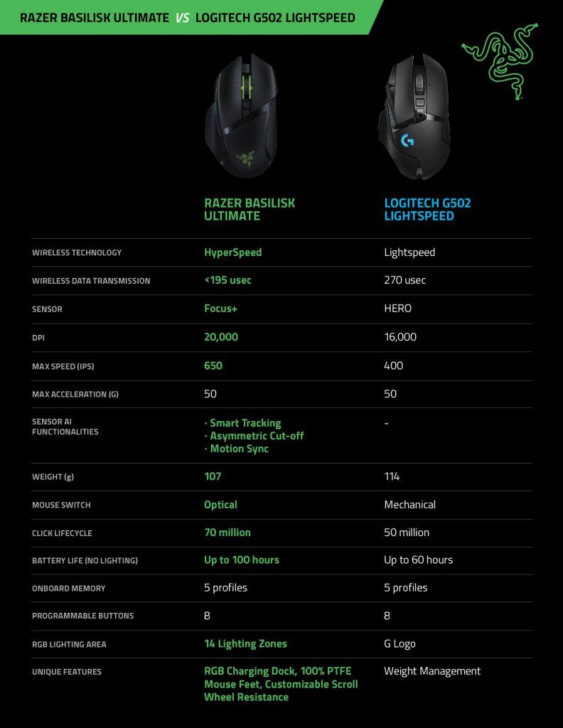 RZR ViperUltimate GProWireless Comparison Table 20191015 01